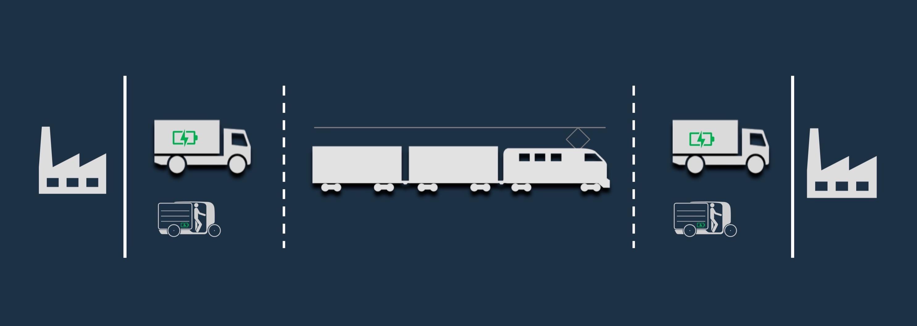 Klimafreundliche Transporte